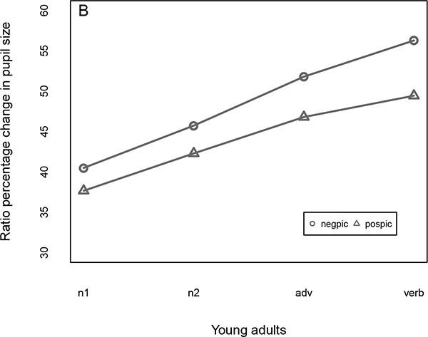Priming Younger and Older Adults' Sentence Comprehension